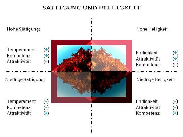 Unterschiedliche Wirkung von Helligkeit und Sättigung