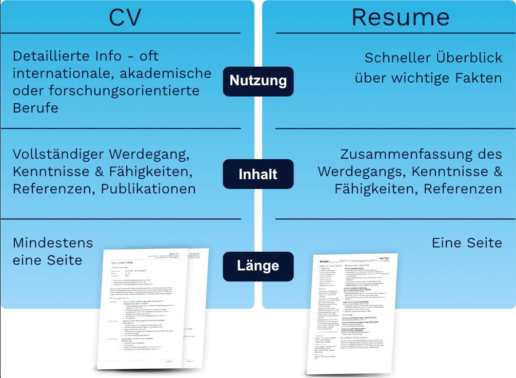 CV vs. Résumé - Unterschiede