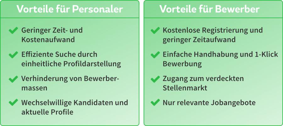 Bewerberprofil Vorteile für Personaler und Bewerber