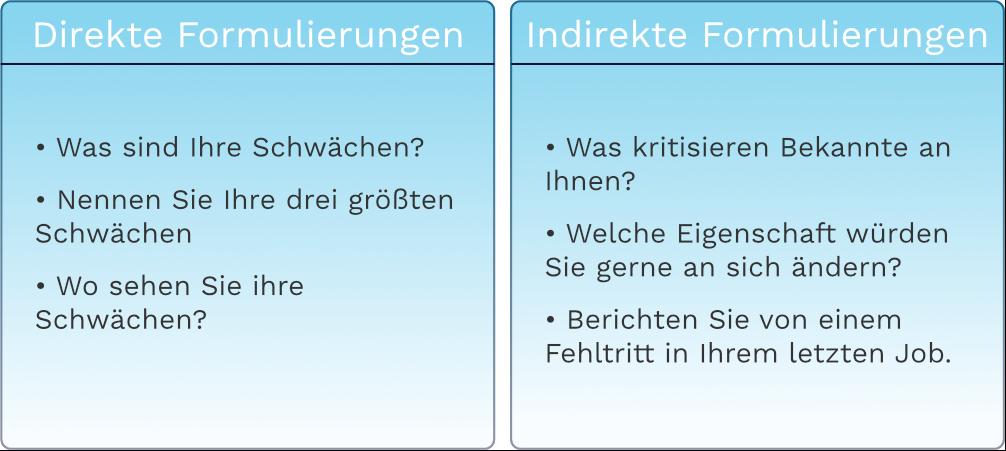 Tabelle direkte und indirekte Formulierungen von Fragen nach Schwächen