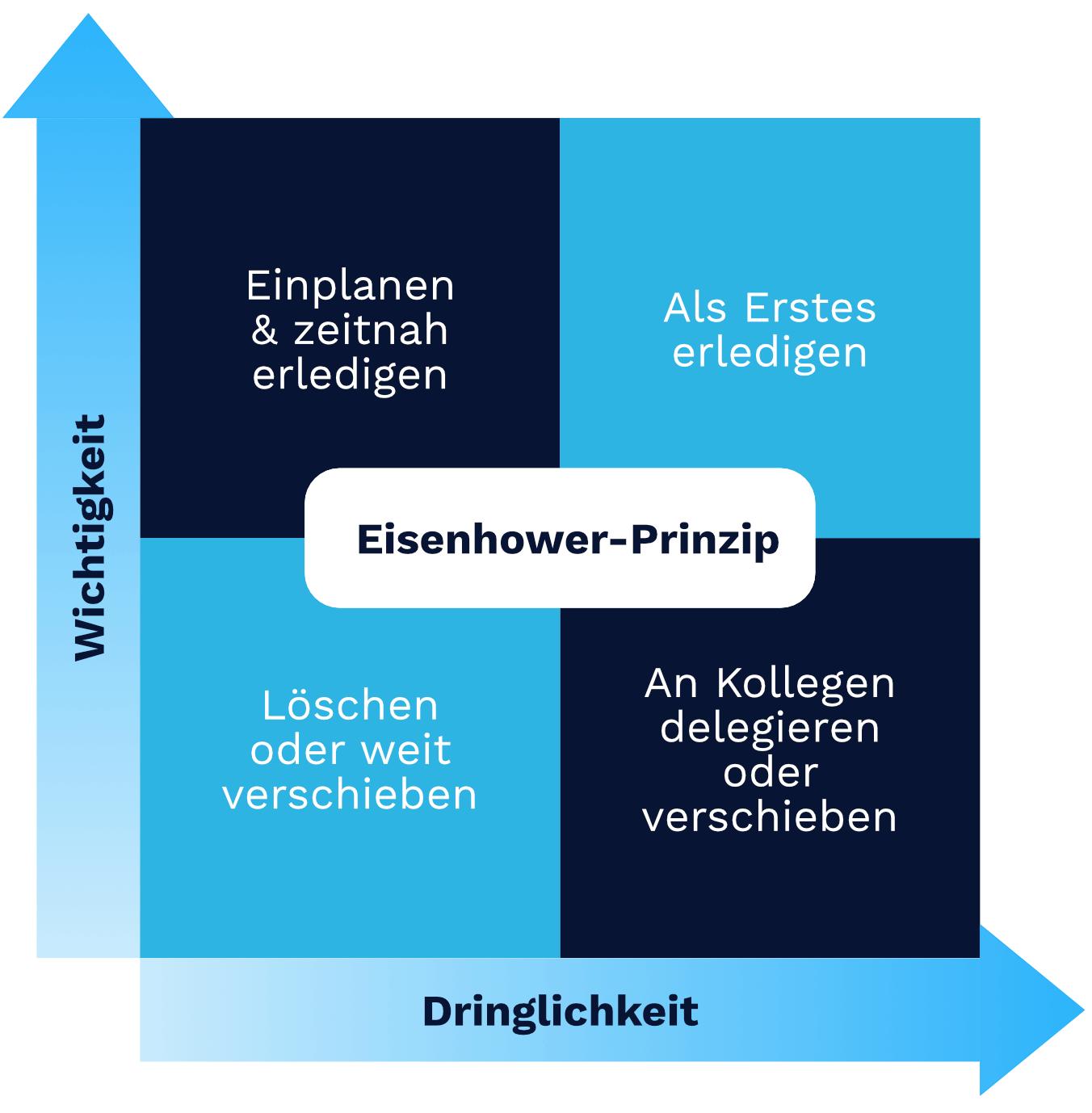 Zeitmanagement Methode Eisenhower-Prinzip