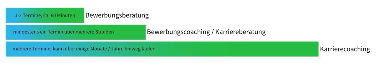 Vergleich Beratung und Coaching