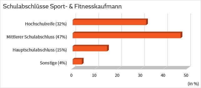 Schulabschlüsse Sport- und Fitnesskaufmann