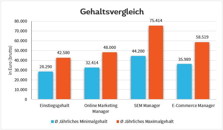 Gehaltsvergleich Online Marketing