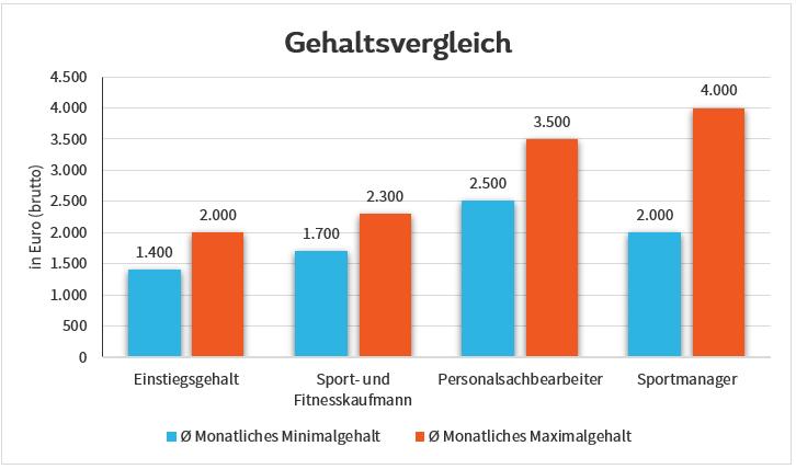 Gehaltsvergleich Sport- und Fitnesskaufmann
