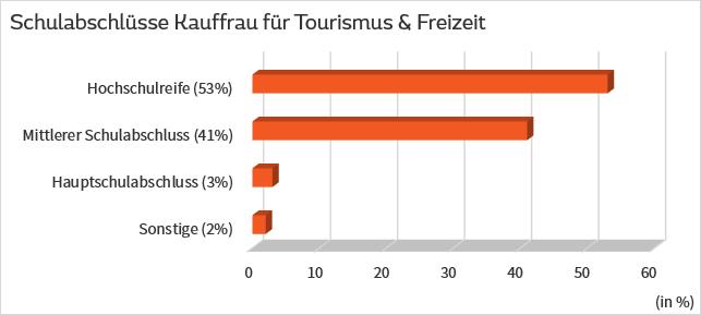 Schulabschlüsse Kauffrau Tourismus & Freizeit