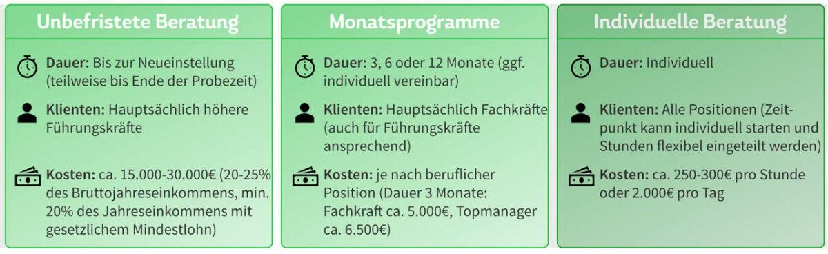 Outplacement-Beratung Programme & Kosten