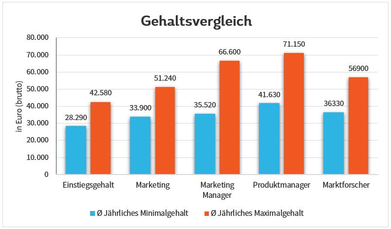 Gehaltsvergleich Marketing