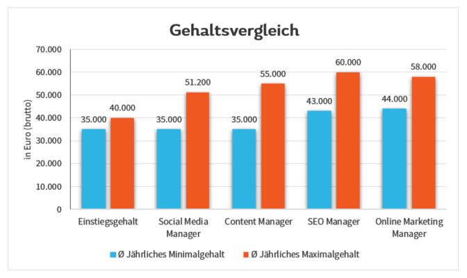 Social Media Manager Gehalt