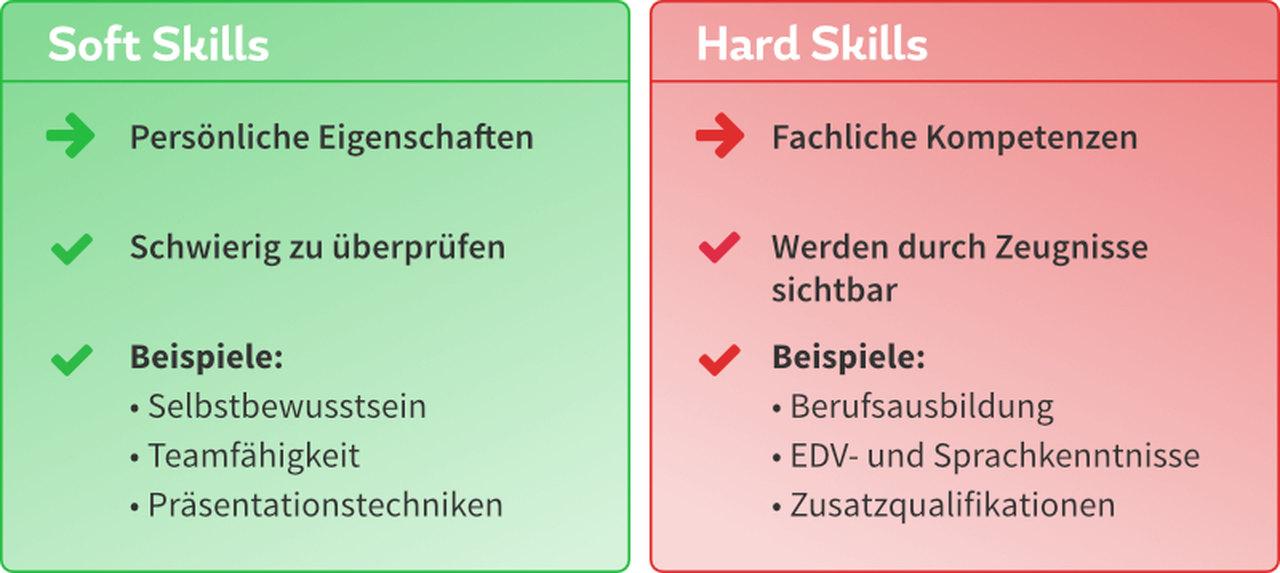 Unterschiede der Soft Skills & Hard Skills